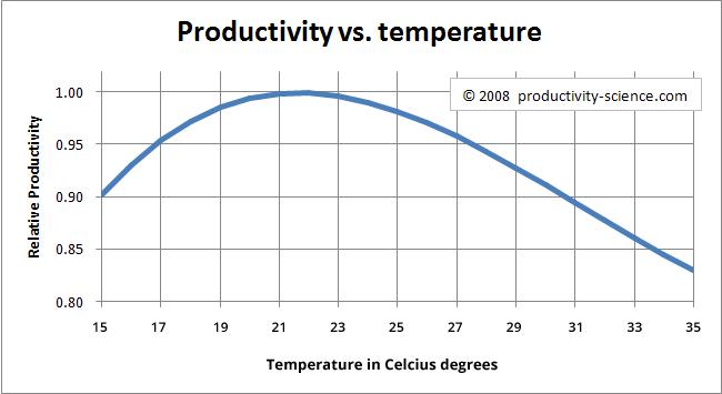 productiviteit versus temperatuur