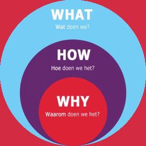 Waarom een bedrijfsuitje organiseren? Het waarom, hoe en wat van een bedrijfuitje