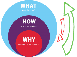 Waarom bedrijfsuitje organiseren